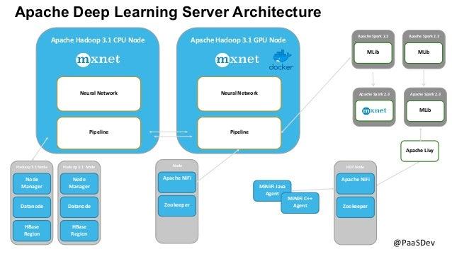 8 @PaaSDev Apache Deep Learning Server Architecture Hadoop 3.1 Node Node Manager Datanode HBase Region Hadoop 3.1 Node Nod...