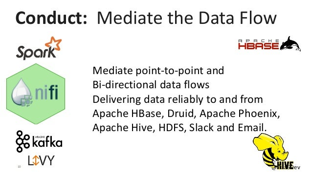10 @PaaSDev Mediate point-to-point and Bi-directional data flows Delivering data reliably to and from Apache HBase, Druid,...