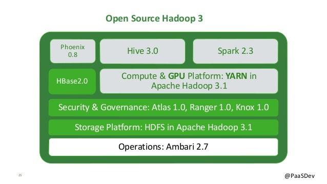 25 @PaaSDev Storage Platform: HDFS in Apache Hadoop 3.1 Compute & GPU Platform: YARN in Apache Hadoop 3.1HBase2.0 Security...