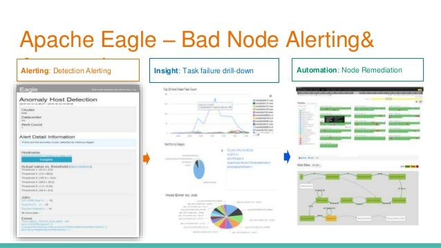 Apache Eagle: Architecture Evolvement and New Features