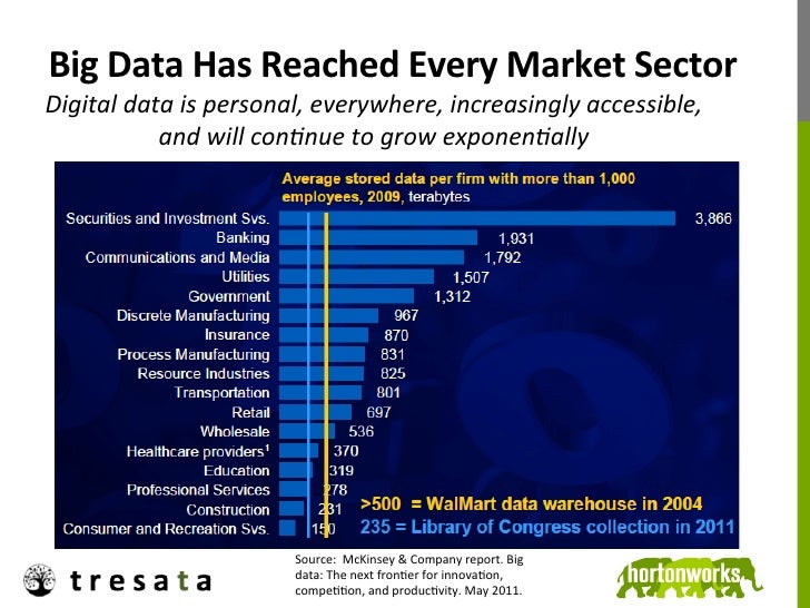 Big Data Has Reached Every Market Sector Digital data is personal, everywhere, increasingly acce...