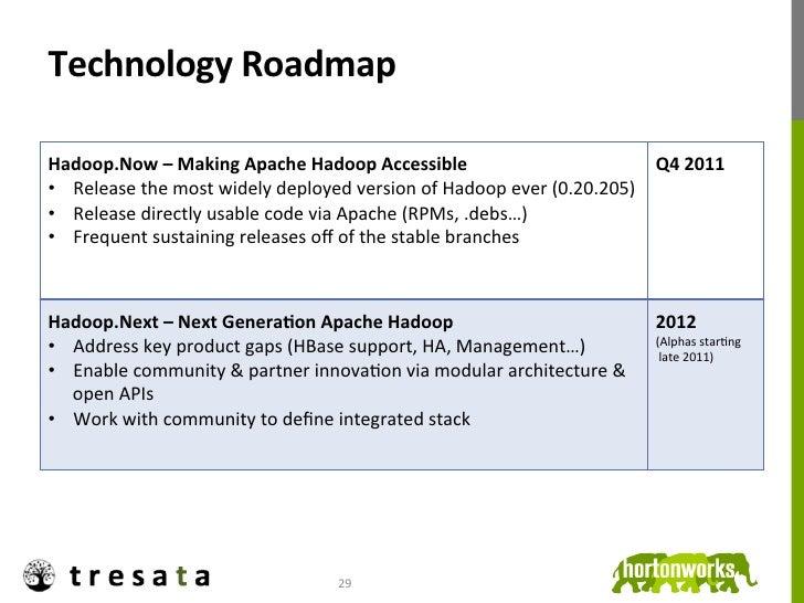 Technology Roadmap                                                                                                  ...