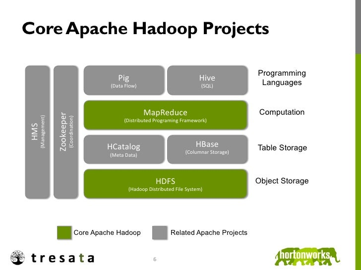 Core Apache Hadoop Projects                                                                                               ...