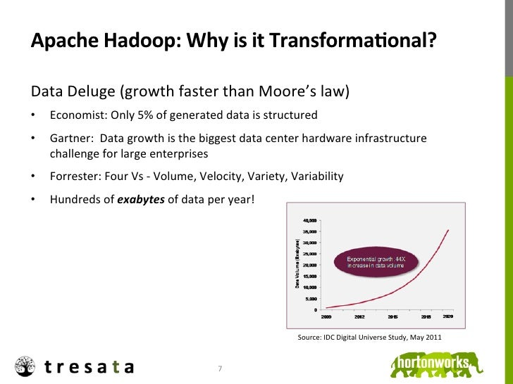 Apache Hadoop: Why is it TransformaDonal? Data Deluge (growth faster than Moore's law) •       ...