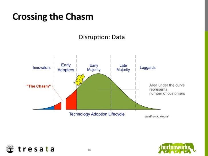 Crossing the Chasm                       DisrupJon: Data                                                Geoffrey...