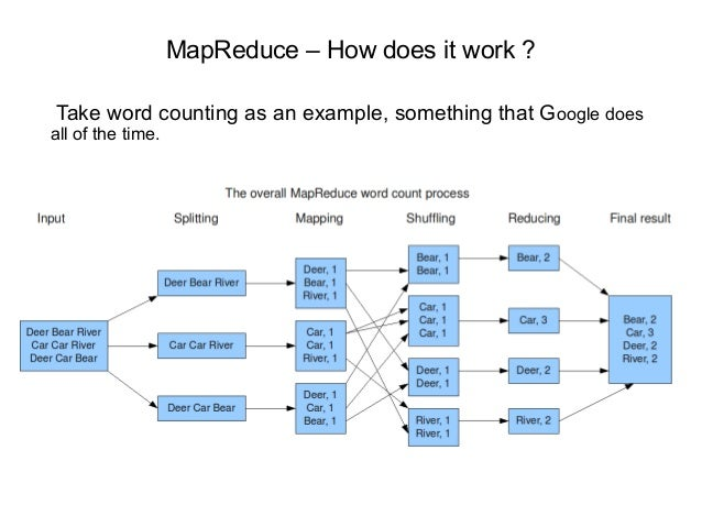 An introduction to apache hadoop mapreduce mapreduce how does it work take word counting as an example something that ccuart Image collections
