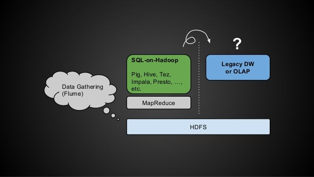 HDFS  Data Gathering  (Flume)  SQL-on-Hadoop  Pig, Hive, Tez,  Impala, Presto, …,  etc.  MapReduce  ?  Legacy DW  or OLAP