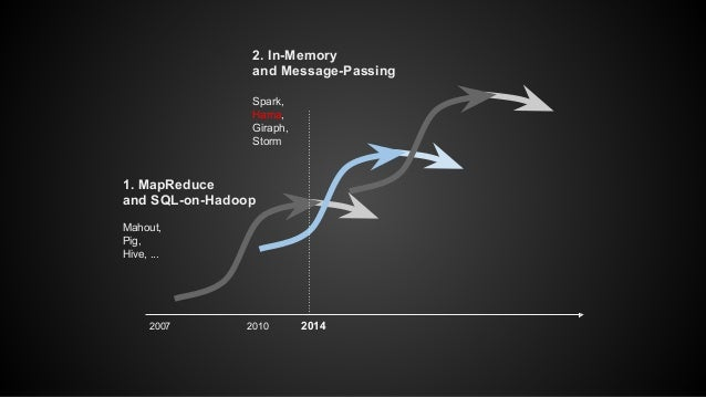 2. In-Memory  and Message-Passing  Spark,  Hama,  Giraph,  Storm  1. MapReduce  and SQL-on-Hadoop  Mahout,  Pig,  Hive, .....