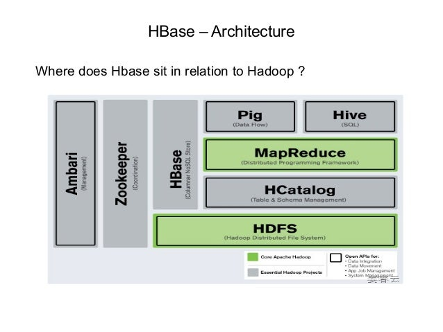 Top 48 HBase Interview Questions