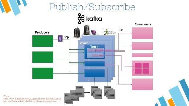 Connect K of SMACK:pykafka, kafka-python or?