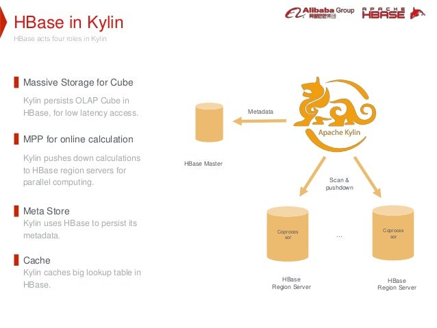 HBase in Kylin HBase acts four roles in Kylin Massive Storage for Cube Kylin persists OLAP Cube in HBase, for low latency ...