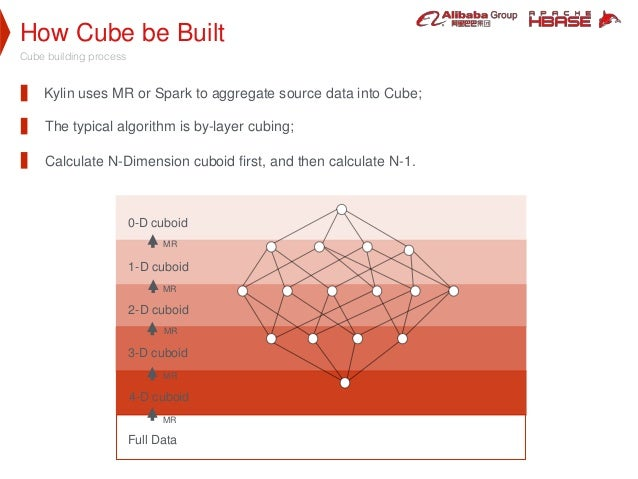 How Cube be Built Cube building process Kylin uses MR or Spark to aggregate source data into Cube; Calculate N-Dimension c...