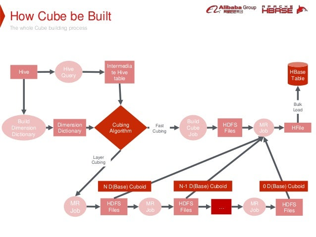 How Cube be Built The whole Cube building process Cubing Algorithm Hive Intermedia te Hive table Dimension Dictionary HDFS...