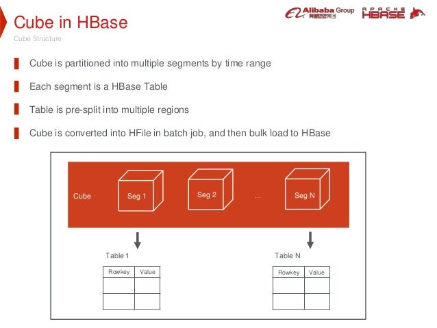 Cube in HBase Cube Structure Cube is partitioned into multiple segments by time range Each segment is a HBase Table Table ...