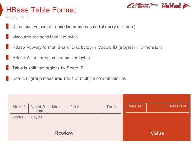 HBase Table Format Rowkey + Value Shard ID Cuboid ID (long) Dim 1 Dim 2 … Dim N Measure 1 … Measure N Rowkey Value Dimensi...