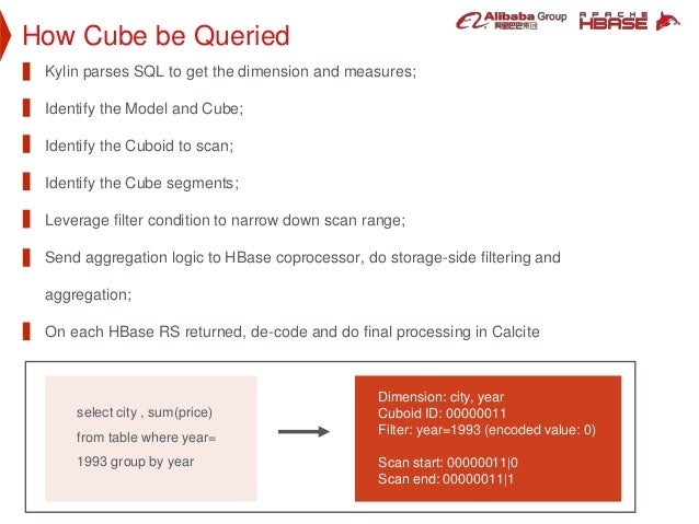 How Cube be Queried Kylin parses SQL to get the dimension and measures; Identify the Model and Cube; Identify the Cuboid t...