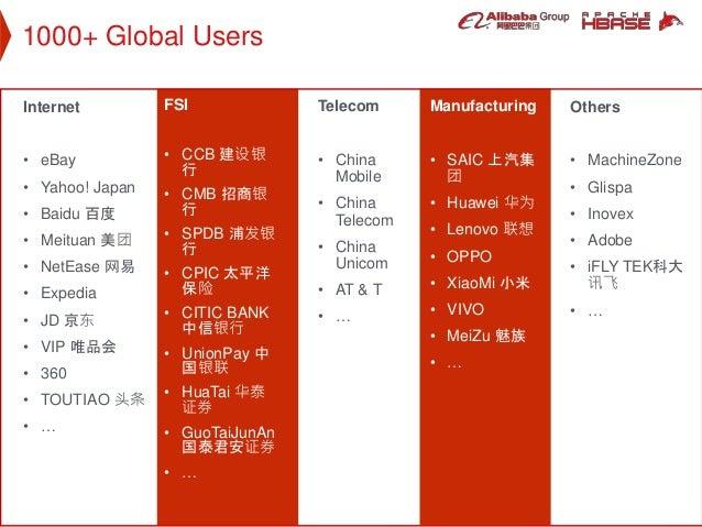 1000+ Global Users Telecom • China Mobile • China Telecom • China Unicom • AT & T • … Internet • eBay • Yahoo! Japan • Bai...