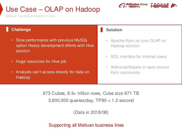 Use Case – OLAP on Hadoop Meituan: Top O2O company in China Challenge • Slow performance with previous MySQL option Heavy ...