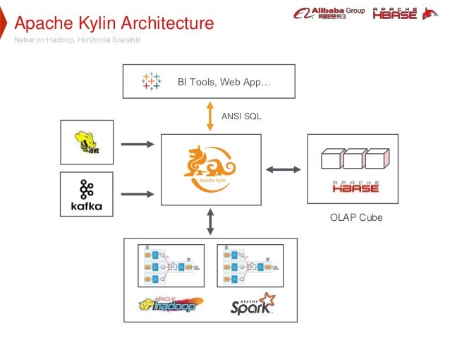 Apache Kylin Architecture Native on Hadoop, Horizontal Scalable BI Tools, Web App… ANSI SQL OLAP Cube