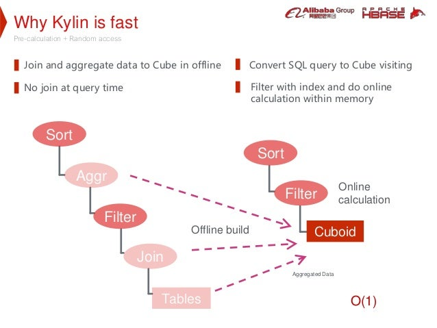 Why Kylin is fast Pre-calculation + Random access Convert SQL query to Cube visiting Sort Cuboid Filter Sort Aggr Filter T...
