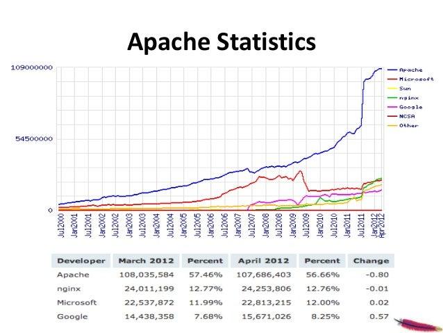 Apache Multiview Vulnerability Slide 3
