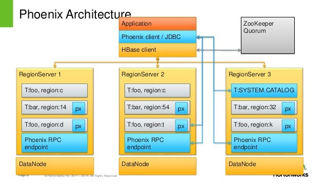 Apache phoenix: Past, Present and Future of SQL over HBAse