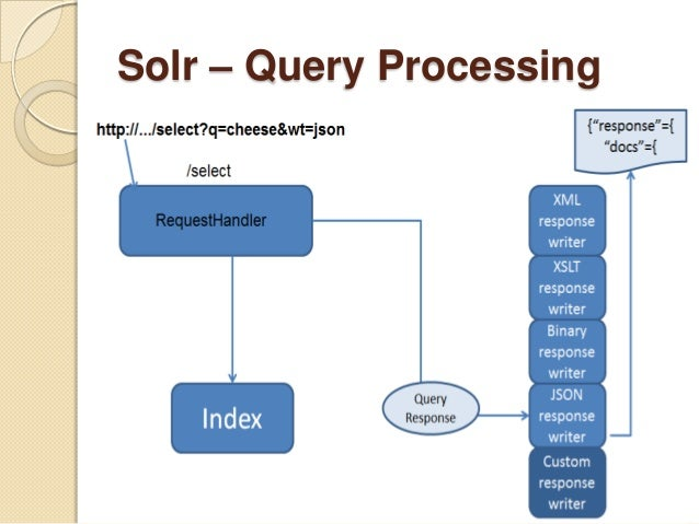 solr user Interface - Stack Overflow