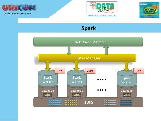 www.unicomlearning.com  www.bigdatainnovation.org  Spark Spark Driver (Master)  Cluster Manager Cache  Cache  Cache  Spark...