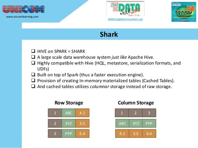 www.unicomlearning.com  www.bigdatainnovation.org  Shark  HIVE on SPARK = SHARK  A large scale data warehouse system jus...