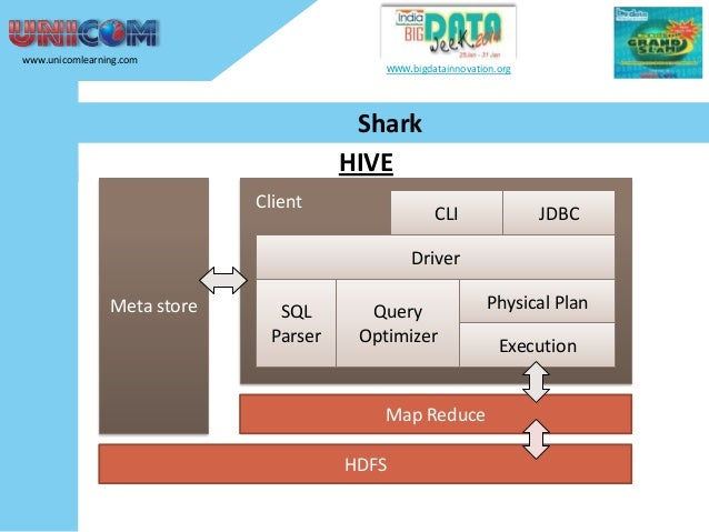 www.unicomlearning.com  www.bigdatainnovation.org  Shark HIVE Client  CLI  JDBC  Driver Meta store  SQL Parser  Query Opti...
