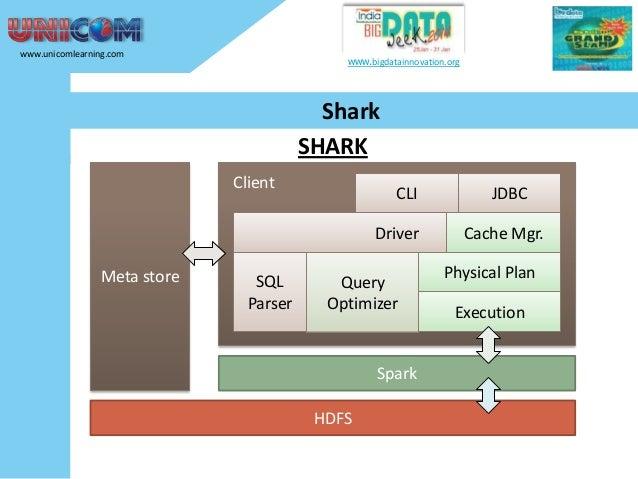 www.unicomlearning.com  www.bigdatainnovation.org  Shark SHARK Client  CLI  Driver Meta store  SQL Parser  Query Optimizer...