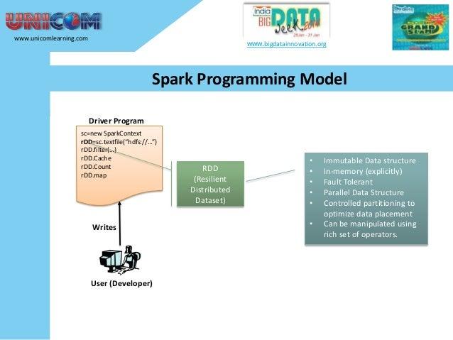 www.unicomlearning.com  www.bigdatainnovation.org  Spark Programming Model Driver Program sc=new SparkContext rDD=sc.textf...