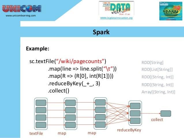 "www.unicomlearning.com  www.bigdatainnovation.org  Spark Example: sc.textFile(""/wiki/pagecounts"") .map(line => line.split(..."