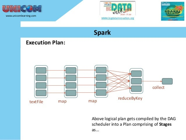 www.unicomlearning.com  www.bigdatainnovation.org  Spark Execution Plan:  collect textFile  map  map  reduceByKey  Above l...