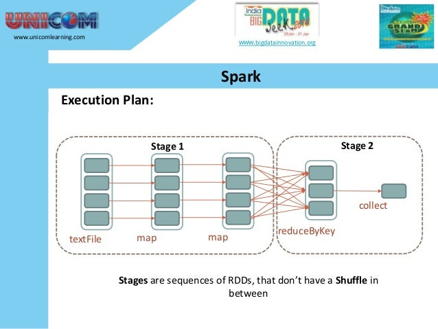 www.unicomlearning.com  www.bigdatainnovation.org  Spark Execution Plan: Stage 2  Stage 1  collect textFile  map  map  red...
