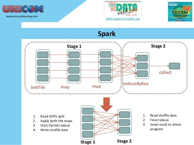 www.unicomlearning.com  www.bigdatainnovation.org  Spark Stage 2  Stage 1  collect textFile  1. 2. 3. 4.  map  map  reduce...
