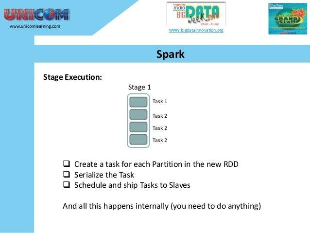 www.unicomlearning.com  www.bigdatainnovation.org  Spark Stage Execution: Stage 1 Task 1 Task 2 Task 2 Task 2   Create a ...