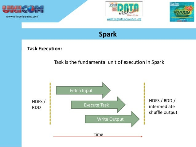 www.unicomlearning.com  www.bigdatainnovation.org  Spark Task Execution: Task is the fundamental unit of execution in Spar...