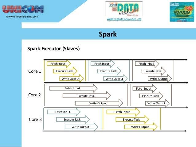 www.unicomlearning.com  www.bigdatainnovation.org  Spark Spark Executor (Slaves) Fetch Input  Core 1  Fetch Input  Execute...