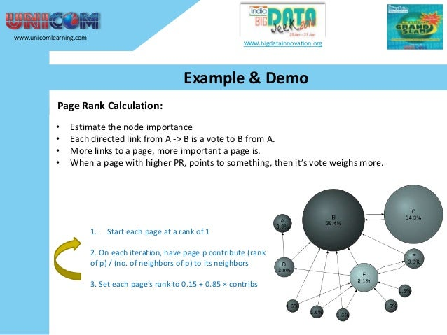 www.unicomlearning.com  www.bigdatainnovation.org  Example & Demo Page Rank Calculation: • • • •  Estimate the node import...