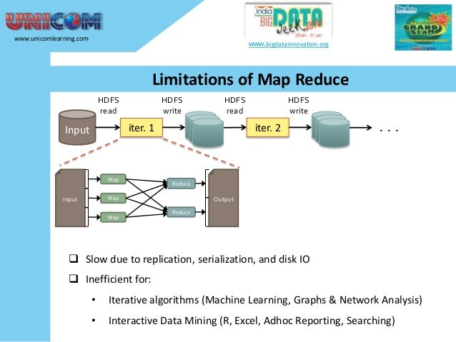 www.unicomlearning.com  www.bigdatainnovation.org  Limitations of Map Reduce HDFS read  HDFS write  HDFS read  iter. 1  In...