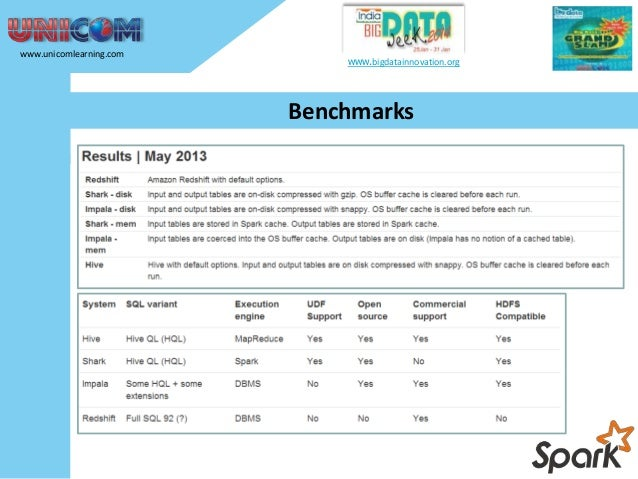 www.unicomlearning.com  www.bigdatainnovation.org  Benchmarks  • Redshift outperforms for on-disk data. • Shark and Impala...