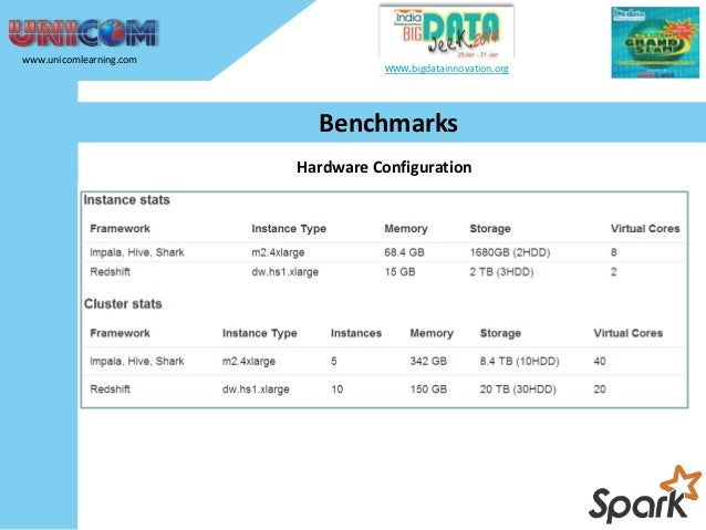 www.unicomlearning.com  www.bigdatainnovation.org  Benchmarks  • Redshift columnar storage outperforms every time. • Shark...