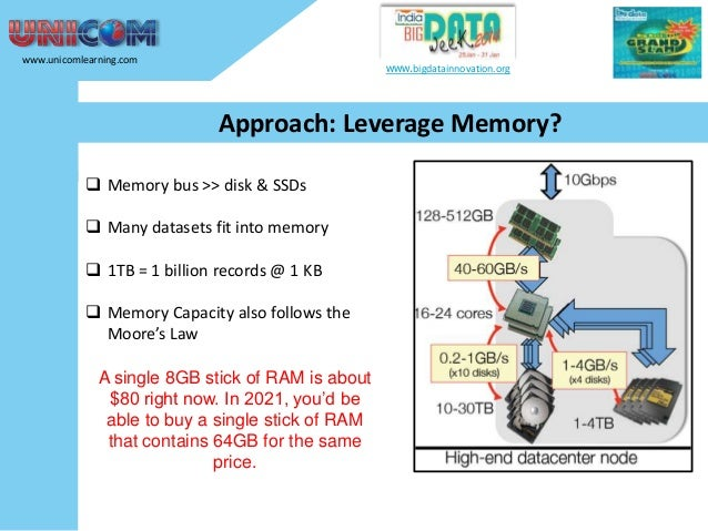 www.unicomlearning.com  www.bigdatainnovation.org  Approach: Leverage Memory?  Memory bus >> disk & SSDs  Many datasets ...