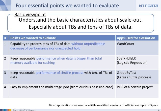 12Copyright © 2014 NTT DATA Corporation Four essential points we wanted to evaluate # Points we wanted to evaluate Apps us...