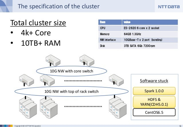 13Copyright © 2014 NTT DATA Corporation The specification of the cluster Item value CPU E5-2620 6 core x 2 socket Memory 6...
