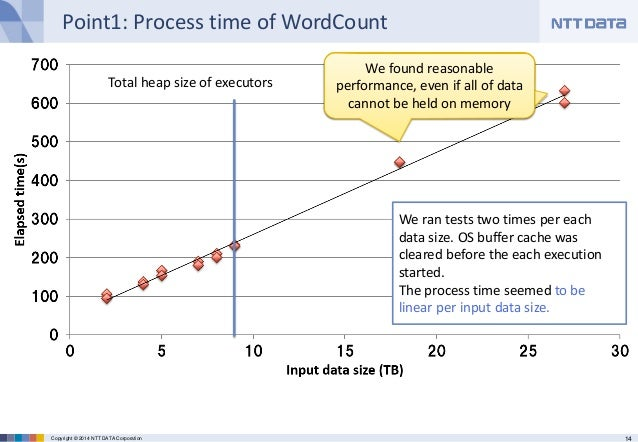 14Copyright © 2014 NTT DATA Corporation Point1: Process time of WordCount Total heap size of executors We ran tests two ti...