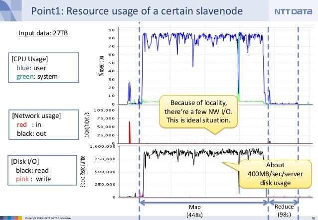 15Copyright © 2014 NTT DATA Corporation Point1: Resource usage of a certain slavenode [CPU Usage] blue: user green: system...