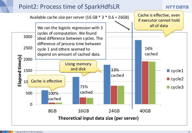 17Copyright © 2014 NTT DATA Corporation Point2: Process time of SparkHdfsLR We ran the logistic regression with 3 cycles o...