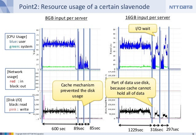 18Copyright © 2014 NTT DATA Corporation Point2: Resource usage of a certain slavenode [CPU Usage] blue: user green: system...